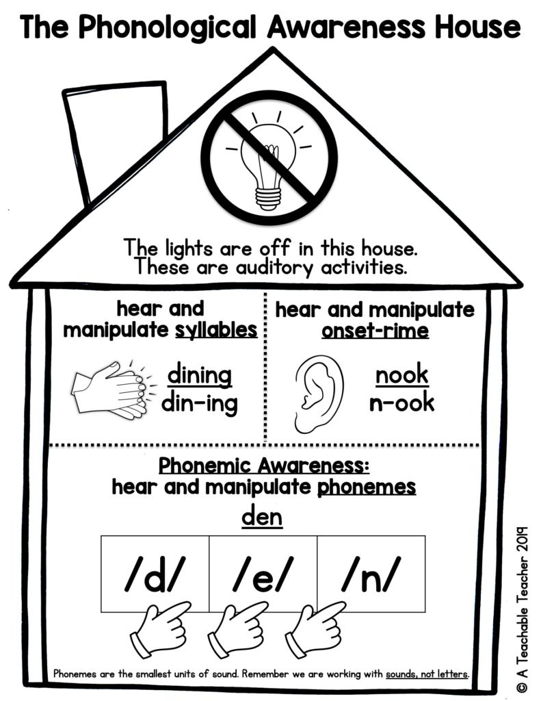 phonological VS phonemic awareness cheat sheet